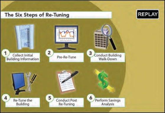 CUNY Building Performance Lab | Introduction to Building Re-Tuning ...