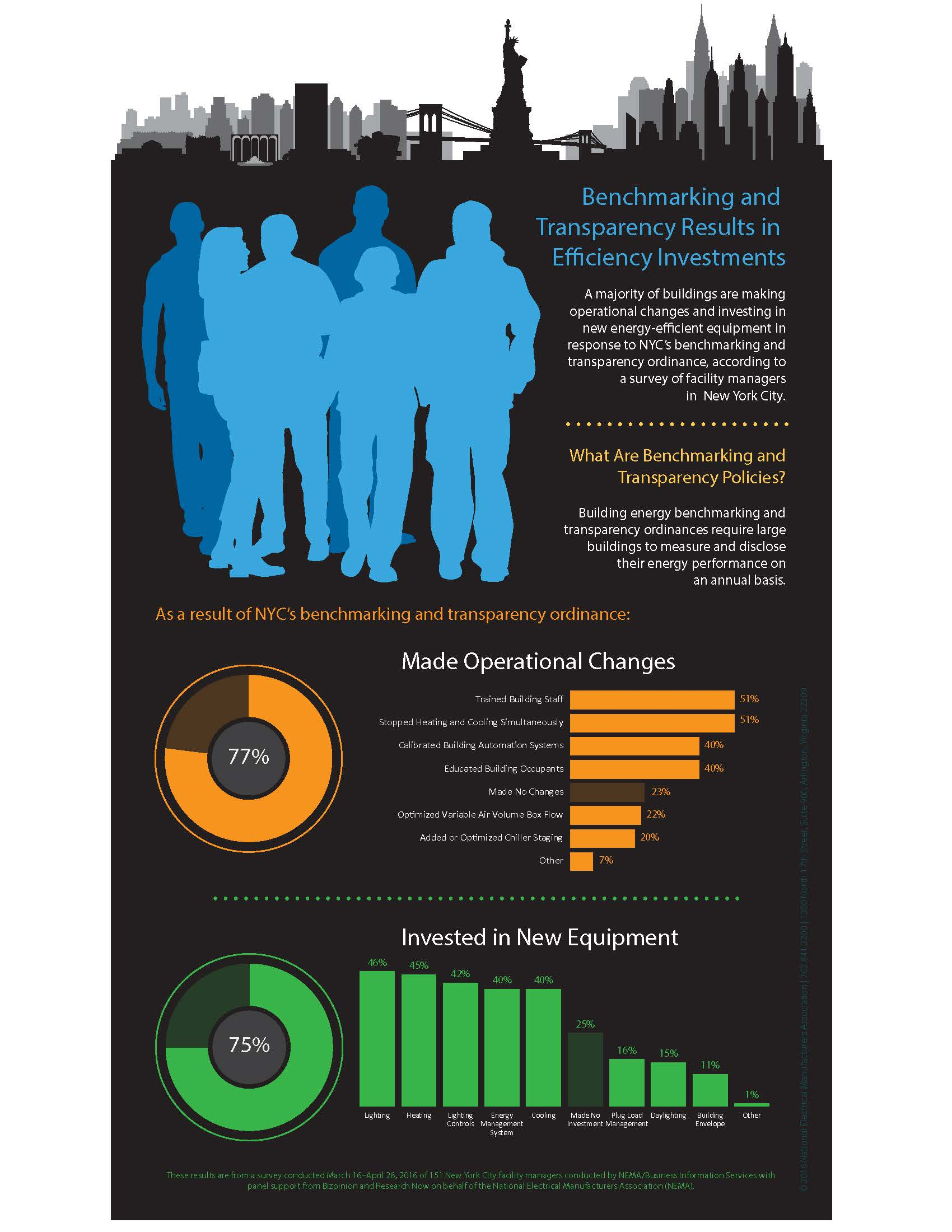 CUNY Building Performance Lab | Infographic shows impact of